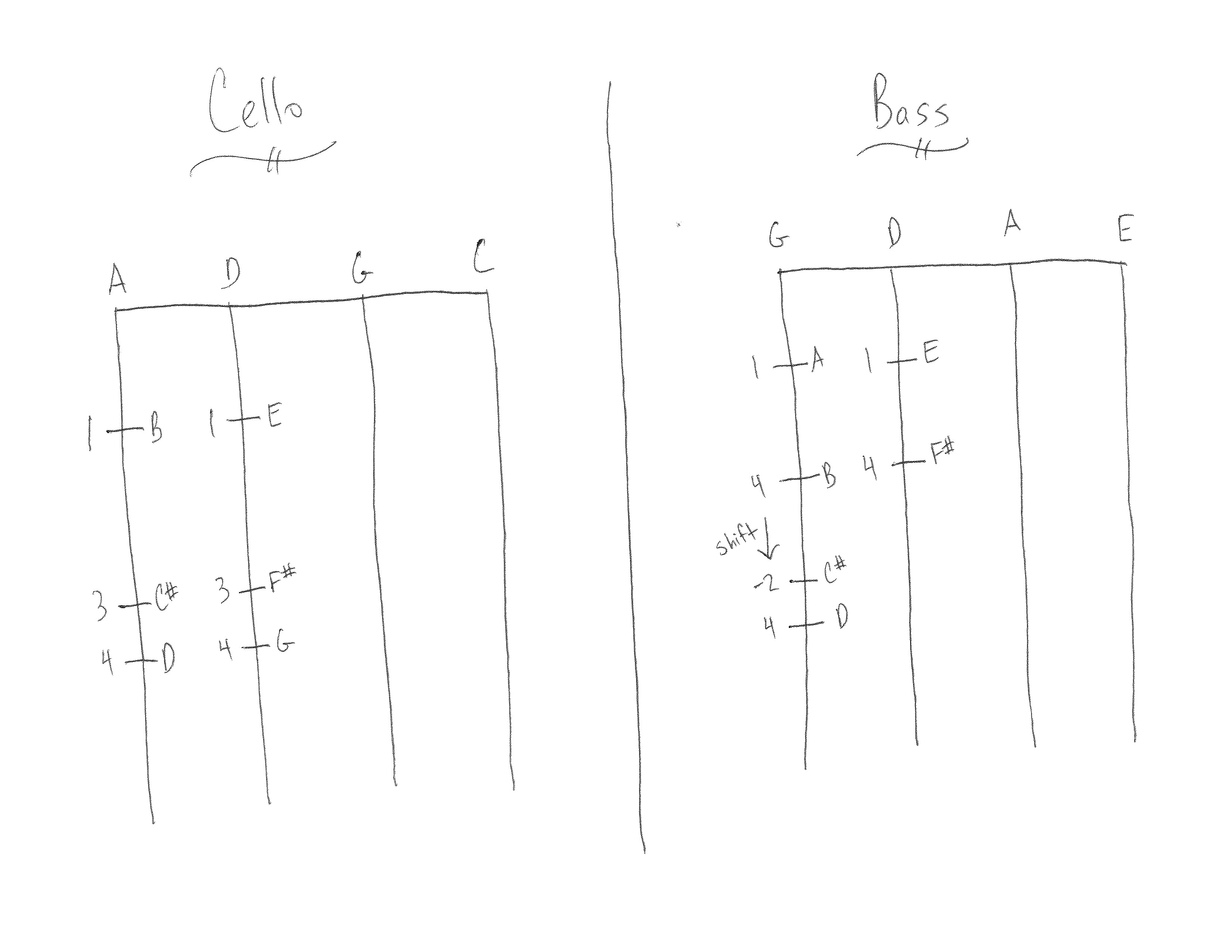 Fingering Chart for Cello and Bass